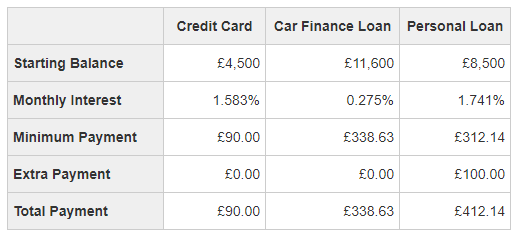A breakdown of the debts and repayments using the Debt Avalanche strategy