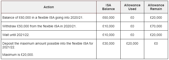 A table showing how the cash withdrawn from a Flexible ISA will permanently lose its ISA status if the tax year ends before it is re-deposited into the Flexible ISA