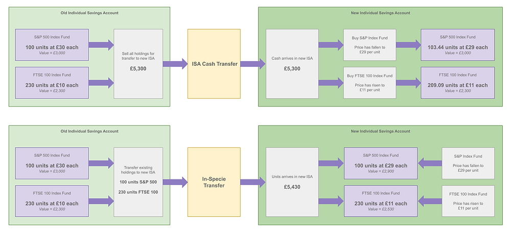 A diagram showing how ISA investments can change when doing a cash transfer and an In specie transfer
