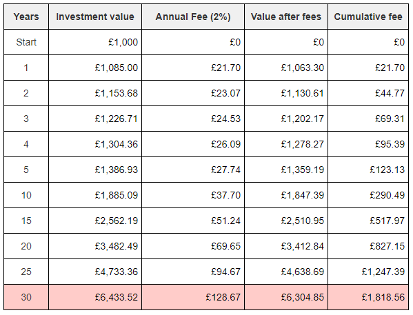 An illustration of the investment growth and the impacts of the costs in an actively managed investment fund