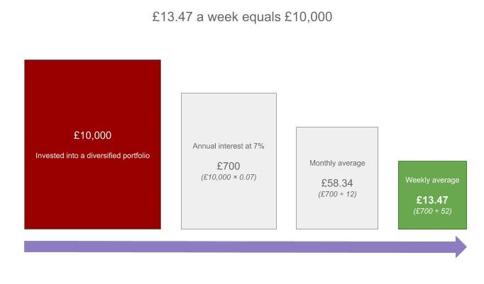 A £10,000 investment returns around £700 each year. That can be matched by saving £13.47 a week of your money without risking it in the financial markets.