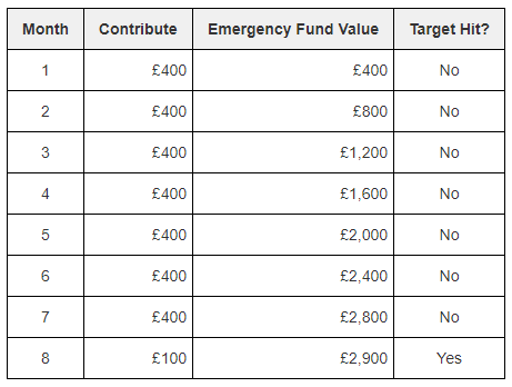 Starting your emergency fund with regular contributions of £400