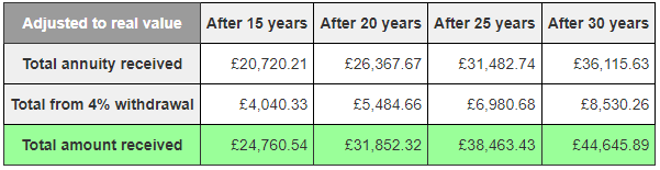 The real value of money received over the years via option 2, after adjusting for inflation.