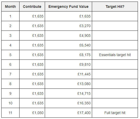 Continuing to build your emergency fund with maximum contributions of £1,635