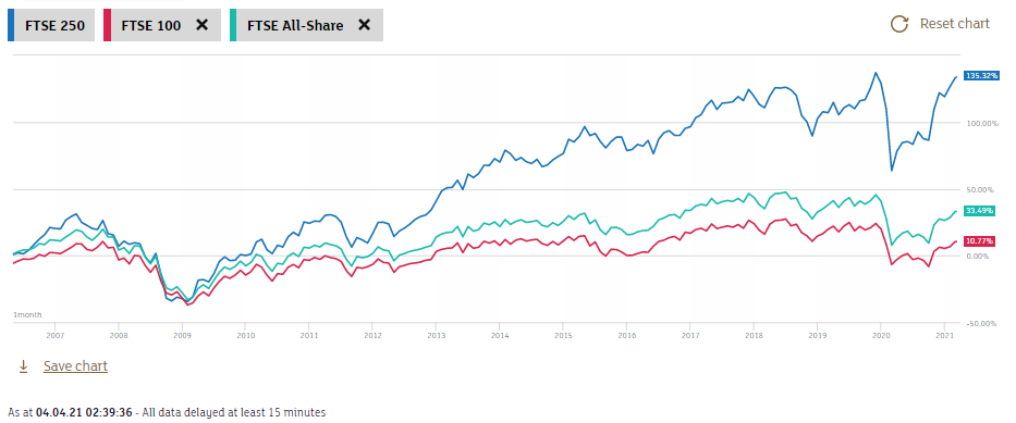 The same chart as earlier but with the FTSE All Share Index included. Data starts from May 2006 and found on the LSE website.
