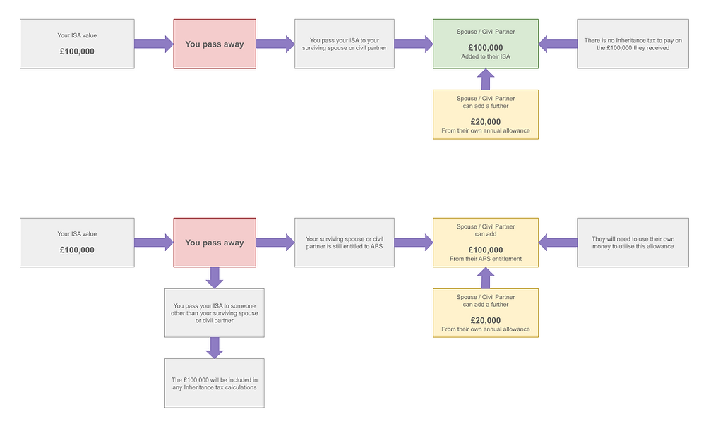 A diagram showing how a surviving spouse or civil partner will receive additional ISA allowance via the Additional Permitted Subscription (APS)