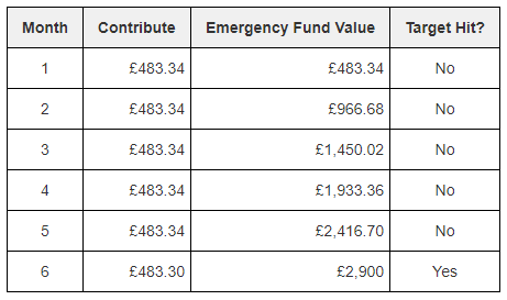 Starting your emergency fund with regular contributions of £483.34