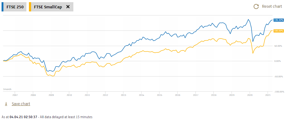 The FTSE 250 Index compared to the FTSE SmallCap Index starting from May 2006.