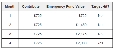 Starting your emergency fund with optimised contributions of £725