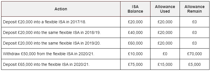 An example of how money can be withdrawn and redeposited into a flexible ISA without using additional annual allowance.