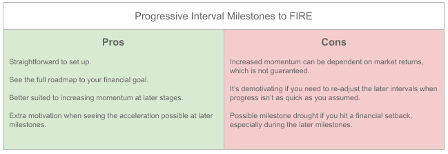 Pros and Cons cheat sheet for Progressive Interval Milestones to FIRE