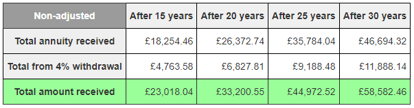 The total amount of money received over the years via option 3, not adjusted for inflation.