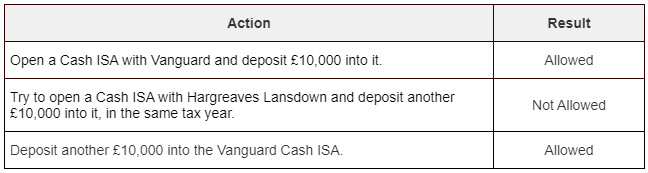 A table showing what happens if you try to open two ISA accounts of the same type in the same year