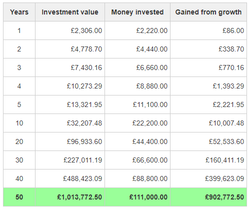 An illustration of how monthly investments of £185 can grow to over £1 million in value in 50 years through compounding returns