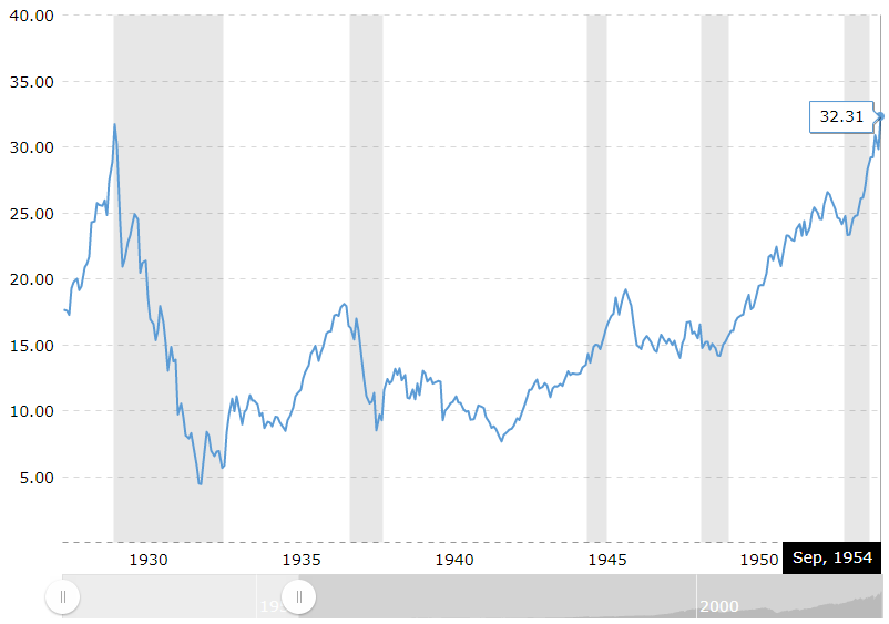 How the S&P 500 chart would have looked like to someone in September 1954 thinking about getting in at the new all time high