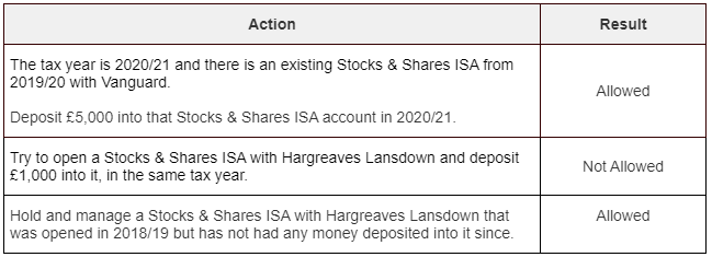A table showing what happens if you try to open two ISAs of the same type in a single year