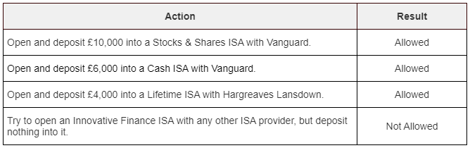 A table showing what happens if you try to open an ISA after you have already reached the annual allowance