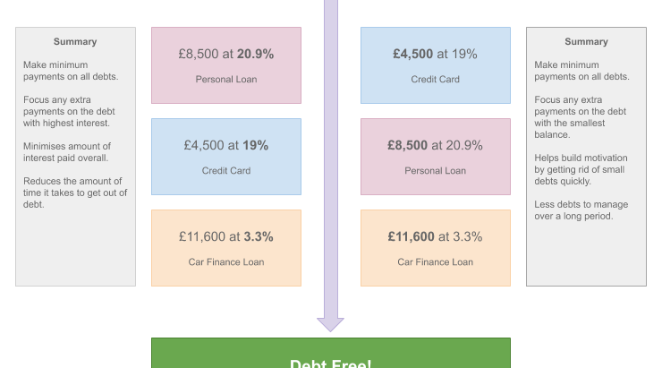 It's not Debt Avalanche vs. Debt Snowball