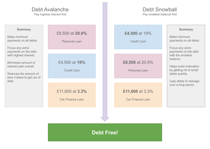A comparison chart between the Debt Avalanche and Debt Snowball strategies.