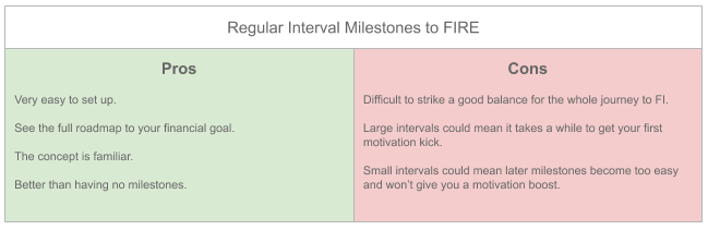 Pros and Cons cheat sheet for Regular Interval Milestones to FIRE