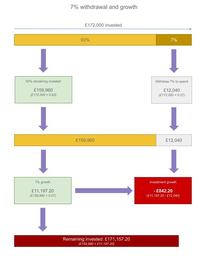 A diagram of why withdrawing 7% of your investments is unlikely to last in the long run