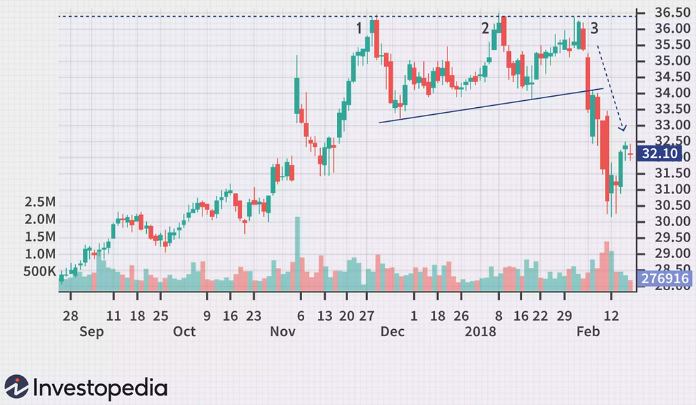 An example of the triple top found on Investopedia. The pattern completed so the market moved downwards.