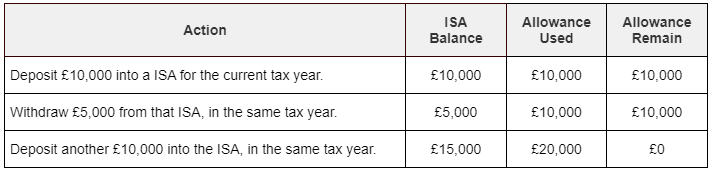 A table showing what happens to your annual allowance if you withdraw money from a non-flexible ISA account and then deposit money into it within the same tax year.