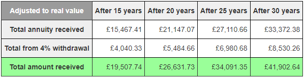 The real value of money received over the years via option 3, after adjusting for inflation.