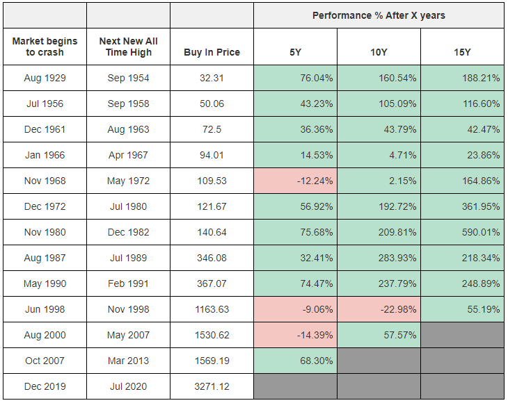 A table showing the long term performance of the S&P 500 if you invested in at the new all time high after each market crash since 1929