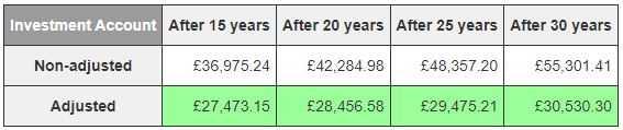 This shows the value of your investments after withdrawing your entire pension and investing it, and after withdrawing 4% each year. The last row shows the real value after adjusting for inflation.