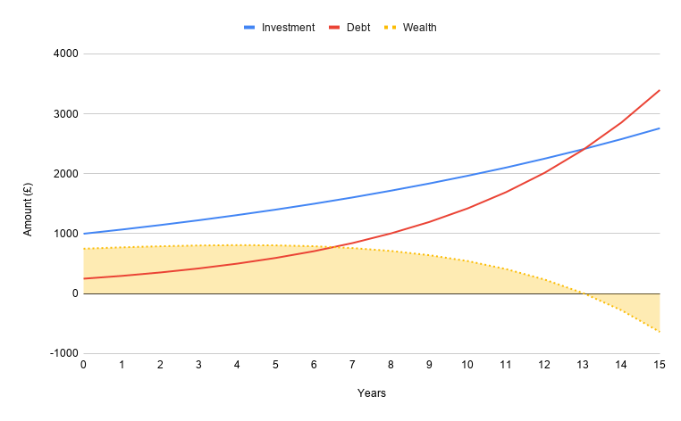 A diagram showing how a small debt can build up over time and eat away at your investment gains and overall wealth