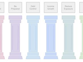 6 Pillars of Wealth