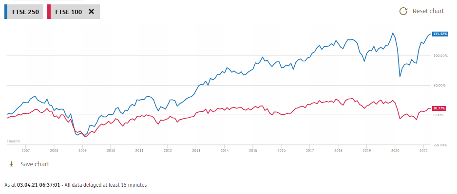 The FTSE 250 (blue) performance compared to the FTSE 100 from May 2006 (Earliest available data on the LSE website) to April 2021.