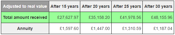 The real value of money received over the years via option 1, after adjusting for inflation.