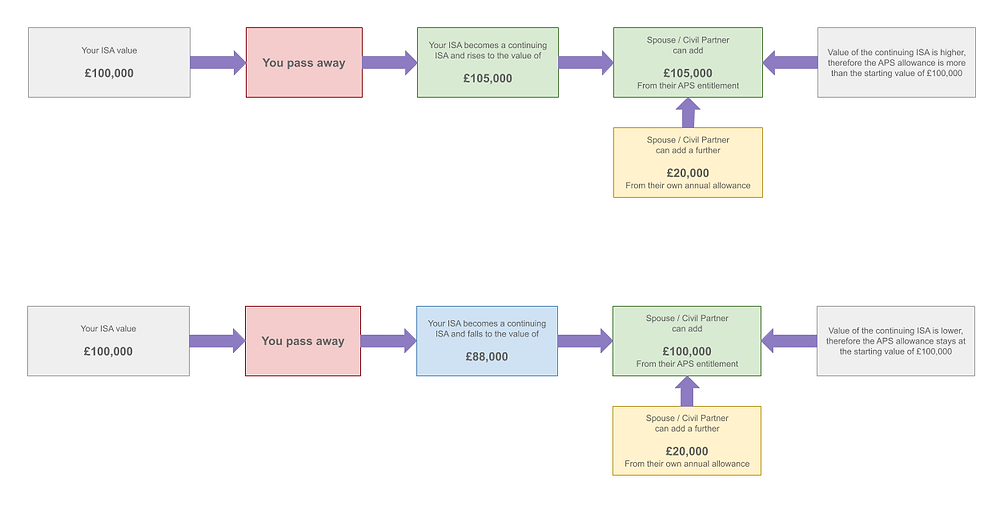 A diagram showing how the amount of Additional Permitted Subscription (APS) can rise based on a continuing ISA