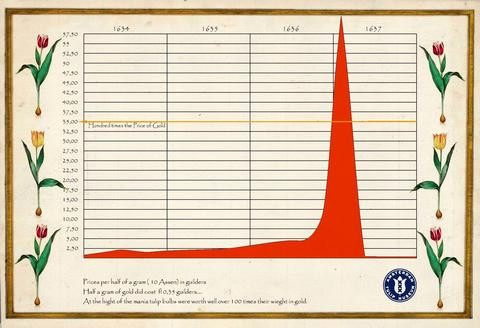 Price chart of tulips during the mania. Credit: Amsterdam Tulip Museum