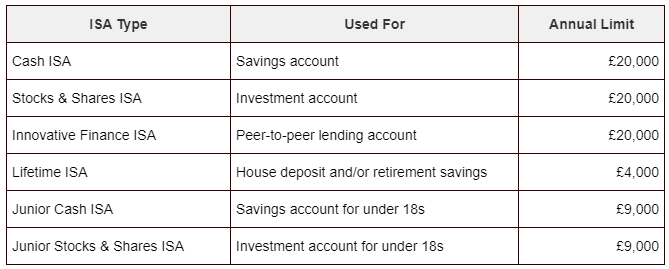 A list of the different types of Individual Savings Accounts.
