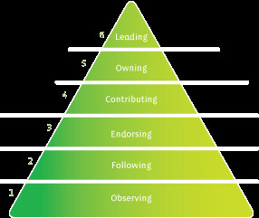 Relationships as Pyramid