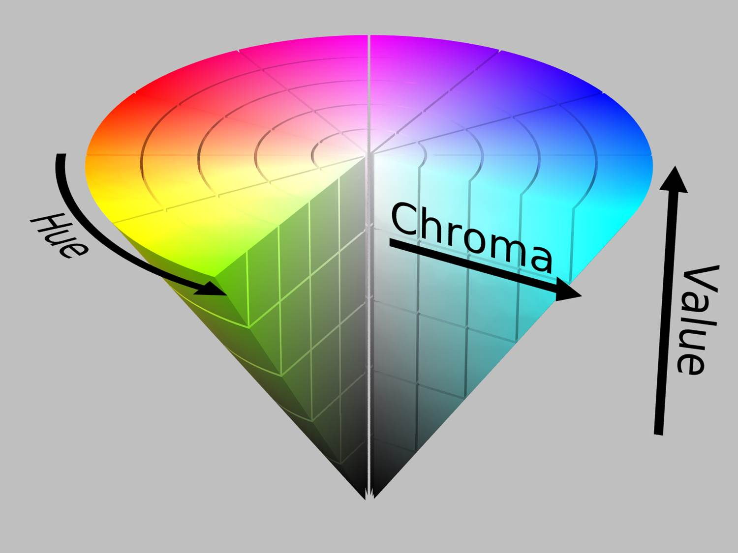 HUE CHROMA VALUE