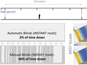 Daylight Autonomy: Lightshelf versus Manual/Automated Blinds