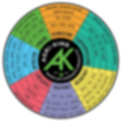 AK Terpene Wheel for Wix.png