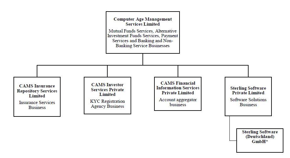 CAMS business Structure