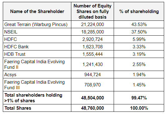 CAMS Shareholding