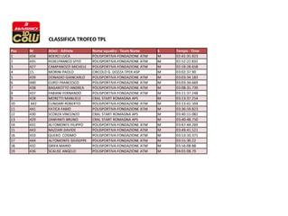 La classifica del Trofeo TPL