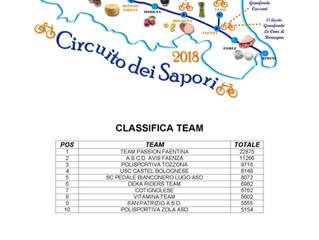 Circuito dei Sapori: la classifica Team