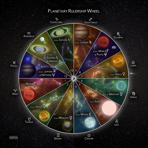 "Matte Poster - Planetary Rulership Wheel (18""x18"")"