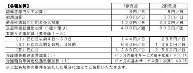 ☆ゆうゆう利用料金表R1.10月~グループホーム_各種加算.jpg