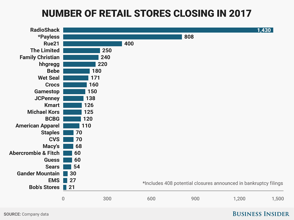 Retailers are closing thousands of stores following years of declines in sales and customer traffic.   We compiled a list of the more than 3,200 closures that have been announced so far in 2017. Most of the closures are scheduled for first half of the year.   Here's the full list: