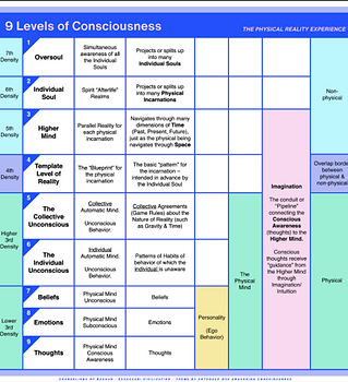 9 levels of consiousness.png