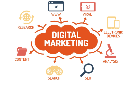 How does Digital Marketing help you?